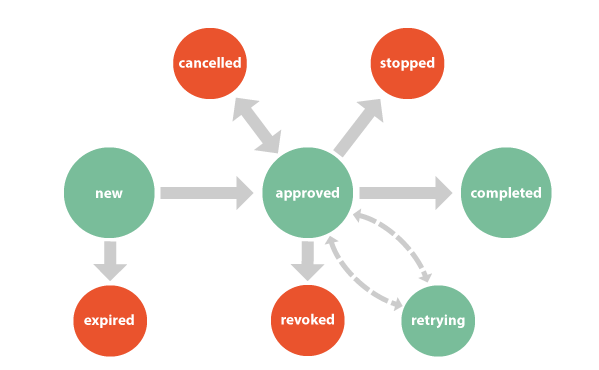Preapproval State Diagram